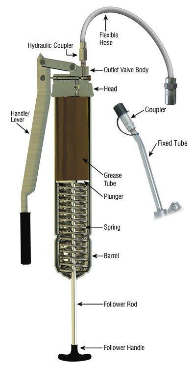 lucas grease gun instructions