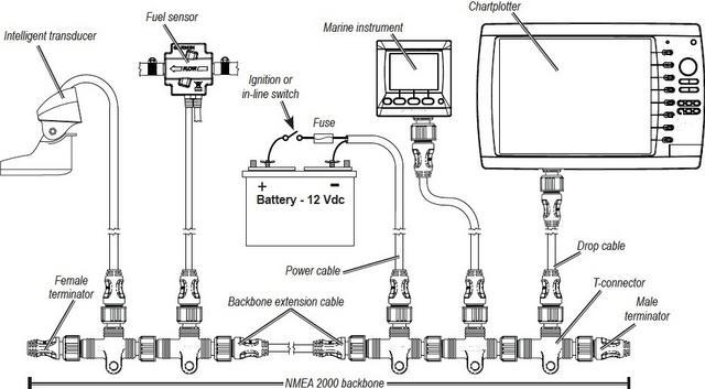 garmin nmea 2000 starter kit instructions