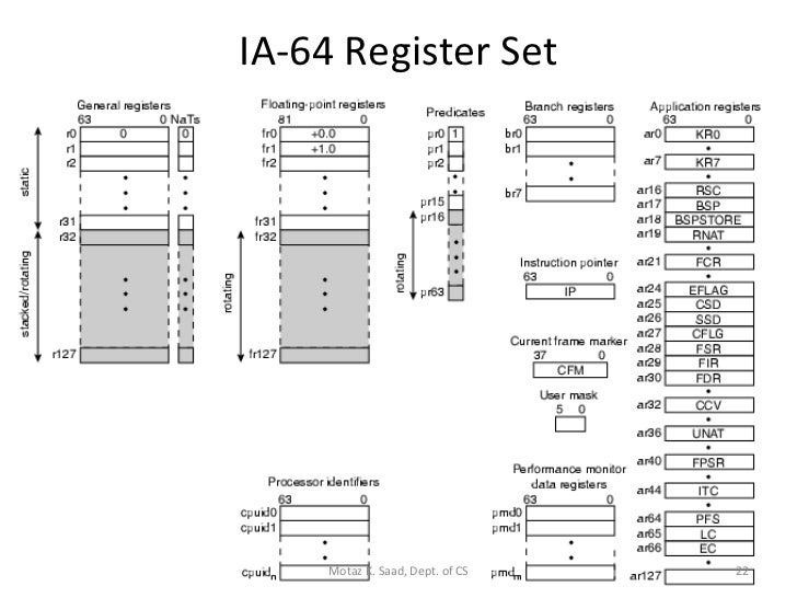 ia 64 instruction set