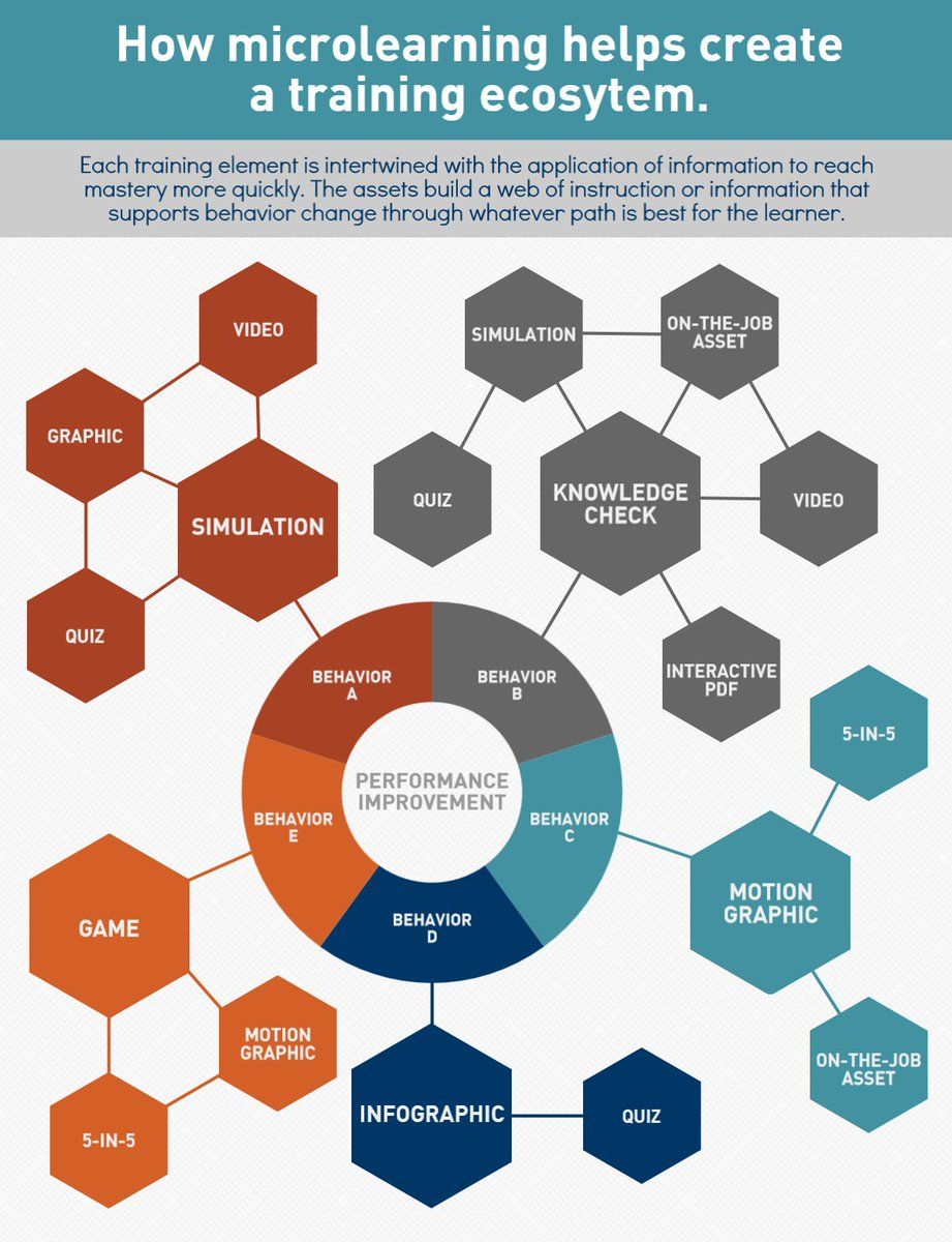 instructional design training workshops
