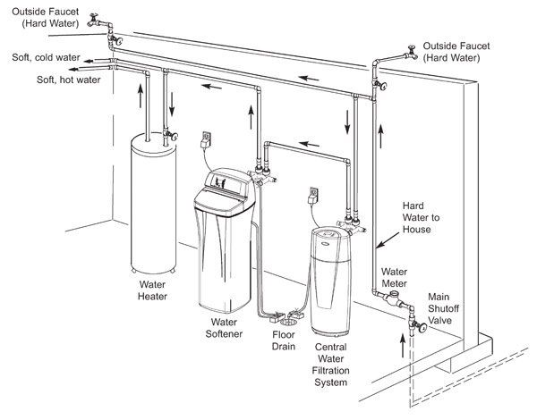 whirlpool water softener instructions